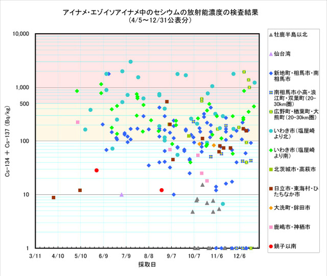 111231_ainame_graph