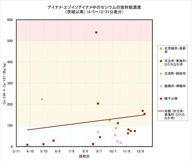 111231_ainame_graph2