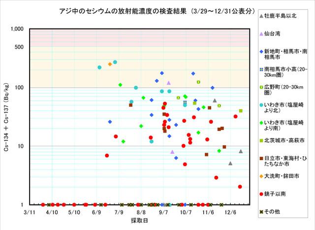 111231_aji_graph
