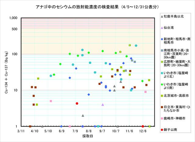 111231_anago_graph