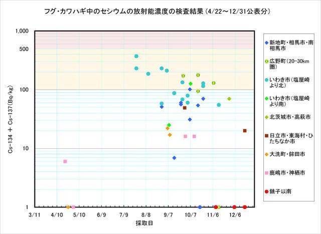 111231_fugu_graph_2
