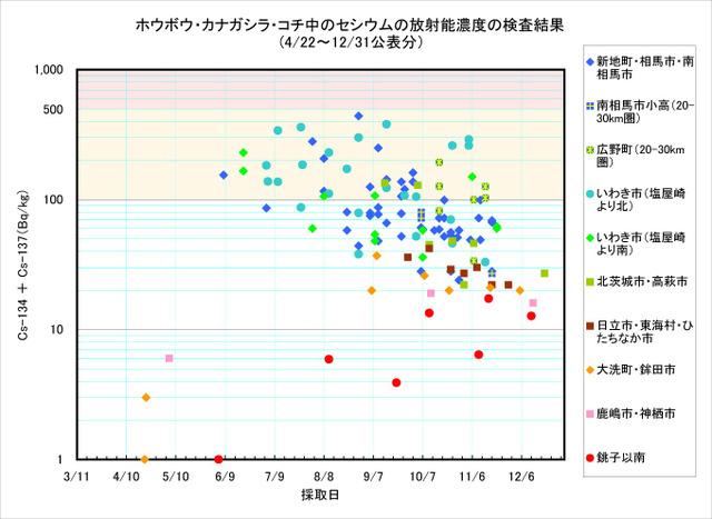 111231_houbou_graph