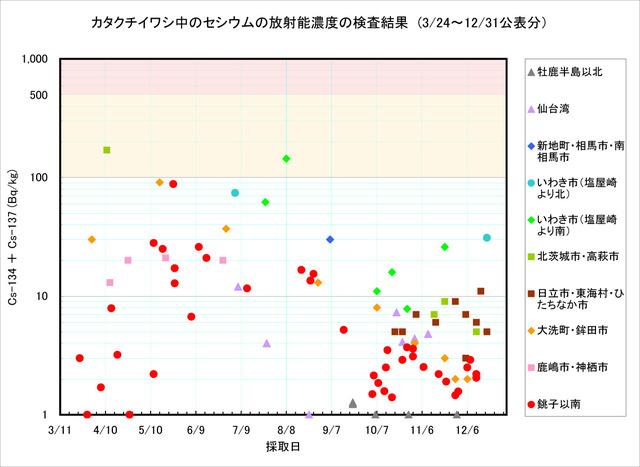 111231_katakuchi_graph