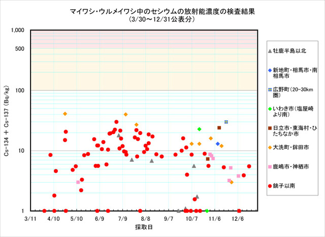 111231_maiwashi_graph