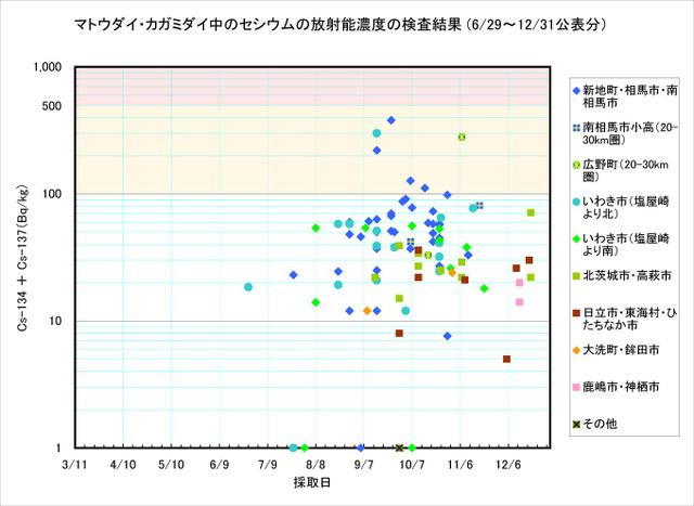 111231_matoudai_graph