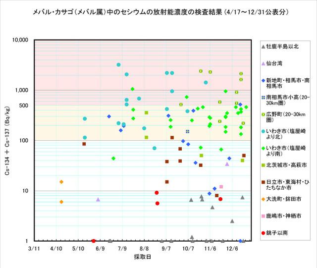 111231_mebaru_graph