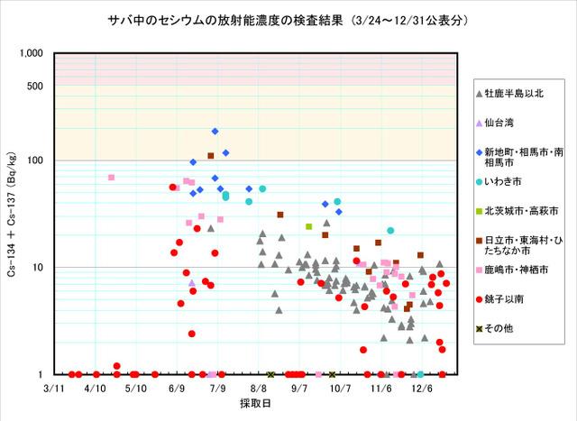 111231_saba_graph