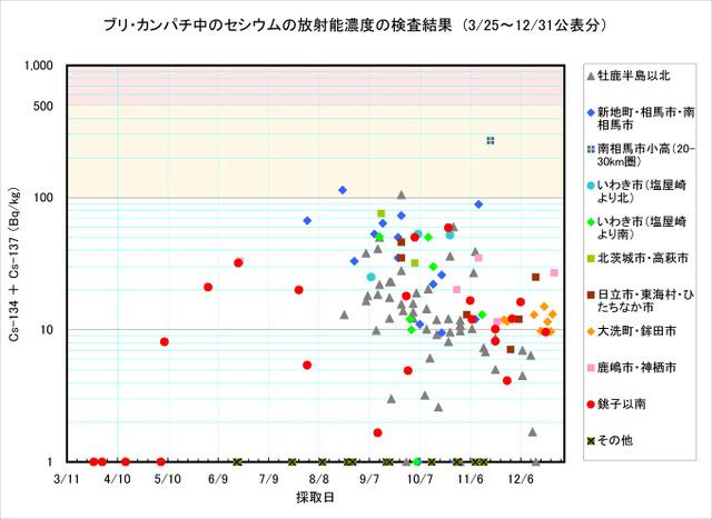 111231_buri_graph