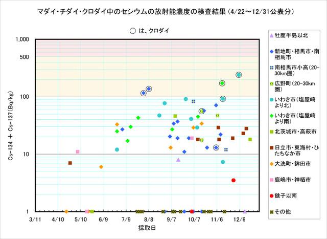 111231_madai_graph