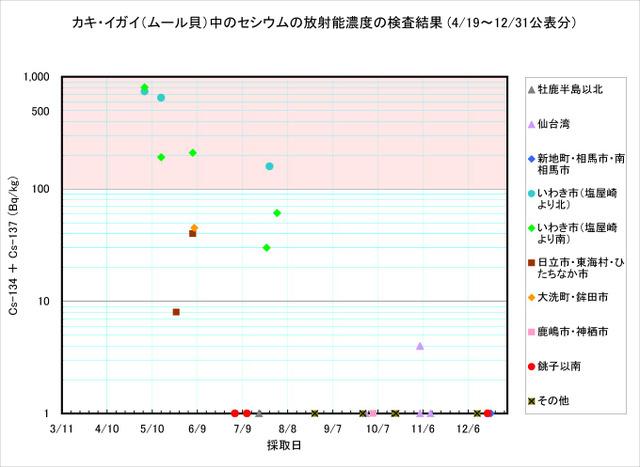 111231_kaki_graph