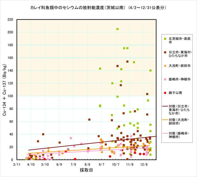 111231_karei_graph2