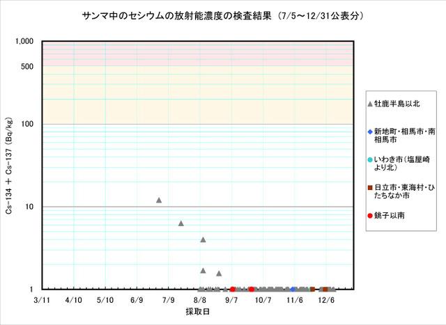 111231_sanma_graph
