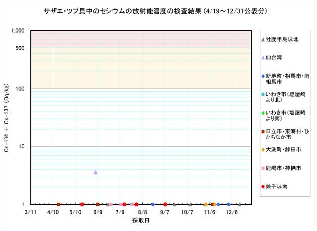111231_tsubu_graph