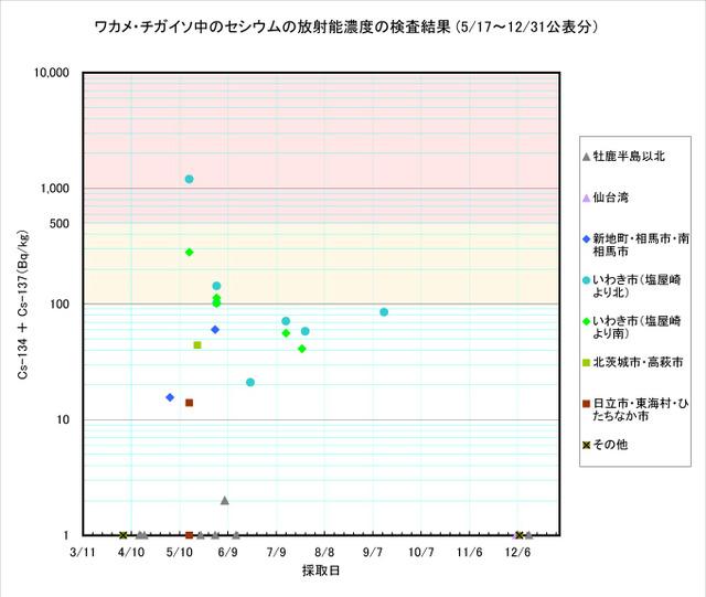 111231_wakame_graph