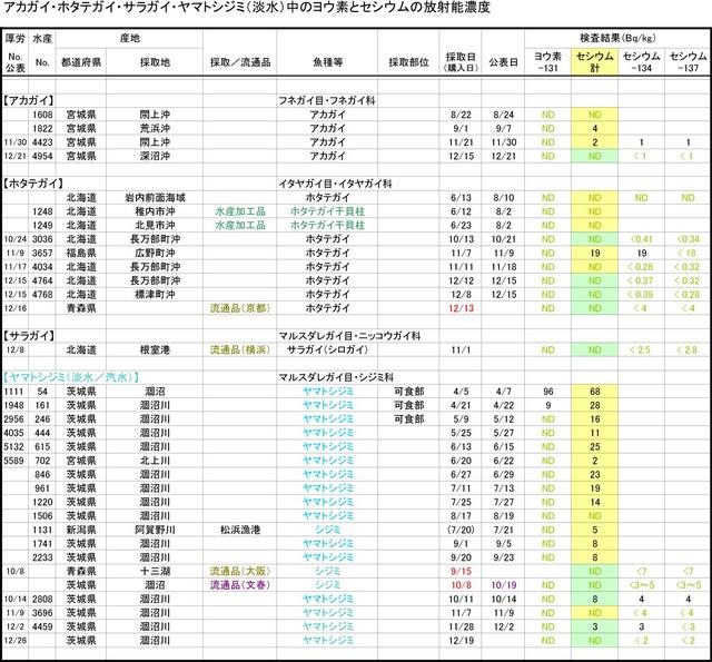 111231_akagai_graph
