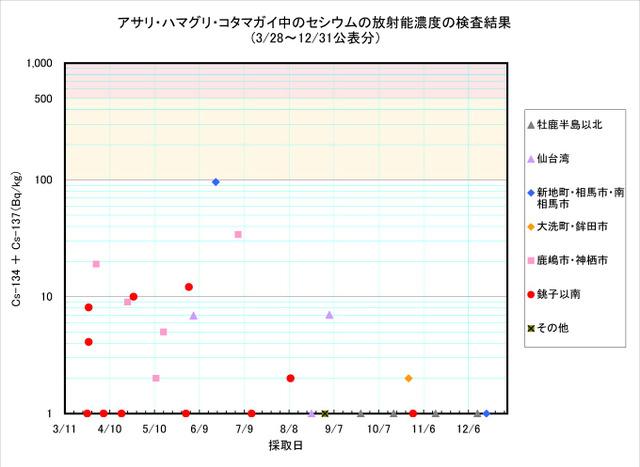 111231_asari_graph