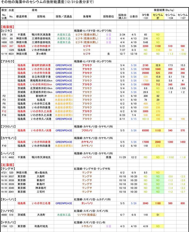 111231_hijiki_graph