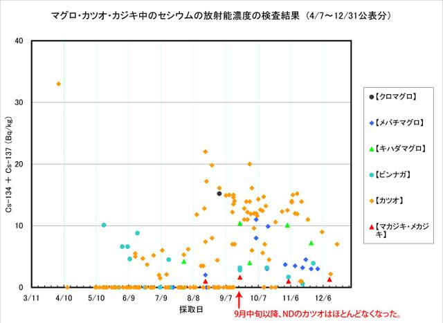 111231_maguro_graph