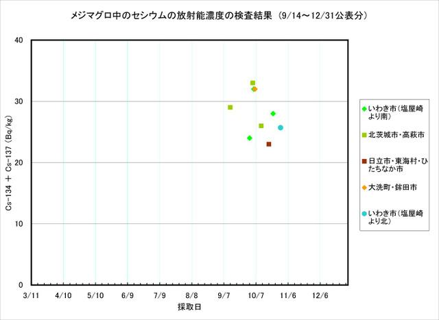 111231_mejimaguro_graph