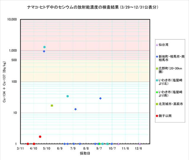 111231_namako_graph
