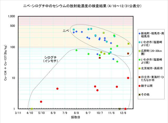 111231_nibe_graph