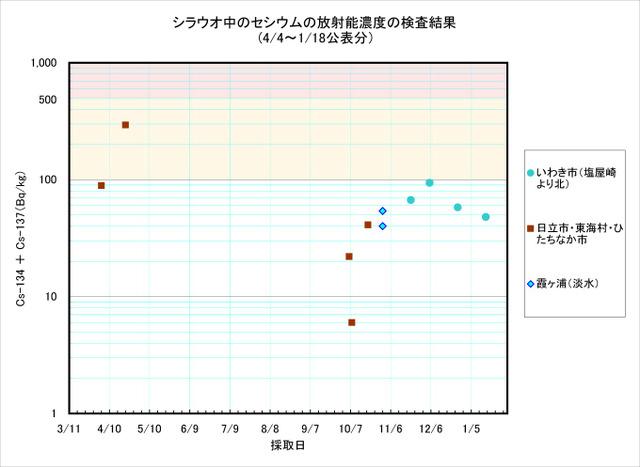 120118_shirauo_graph