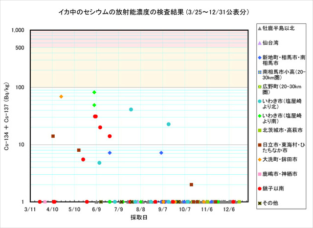 111231_ika_graph
