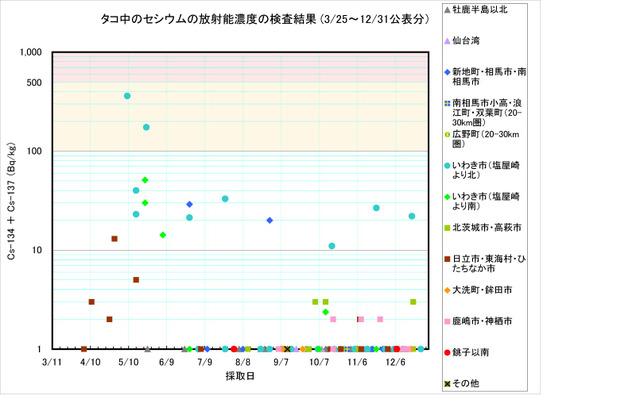 111231_tako_graph_2
