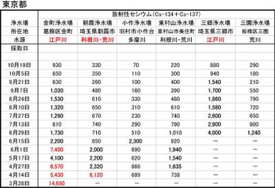 111108_jyousui_tokyo