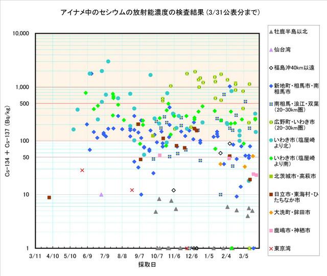120331_ainame_graph