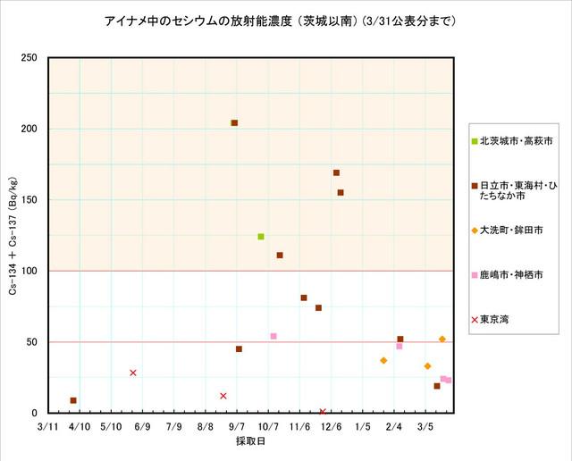 120331_ainame_graph_1