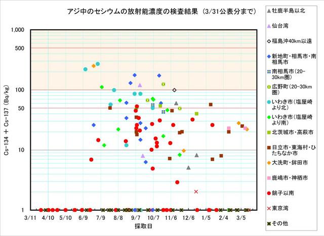 120331_aji_graph