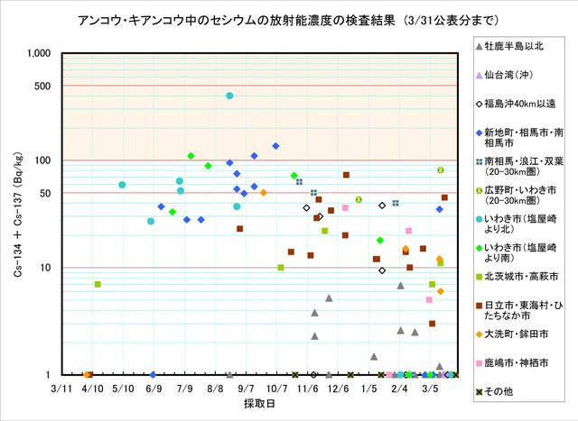 120331_ankou_graph