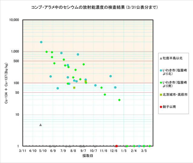 120331_arame_graph