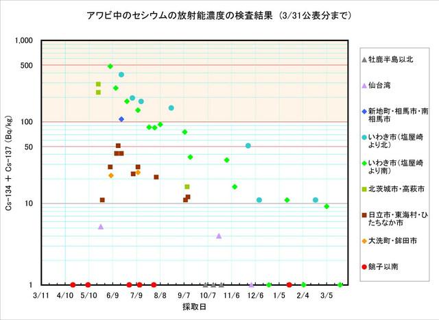 120331_awabi_graph