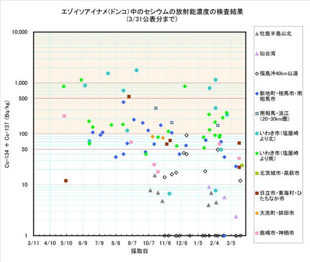 120331_donko_graph