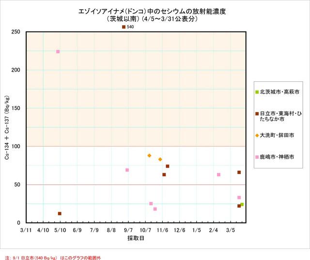 120331_donko_graph2
