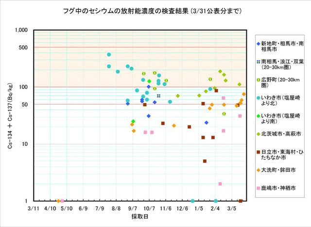 120331_fugu_graph