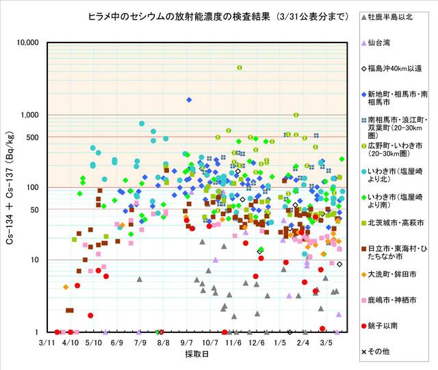 120331_hirame_graph