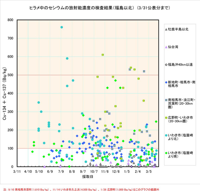 120331_hirame_graph_1_2