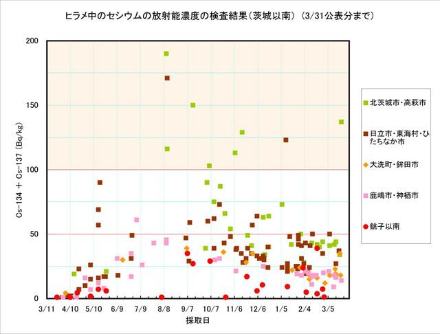 120331_hirame_graph_2