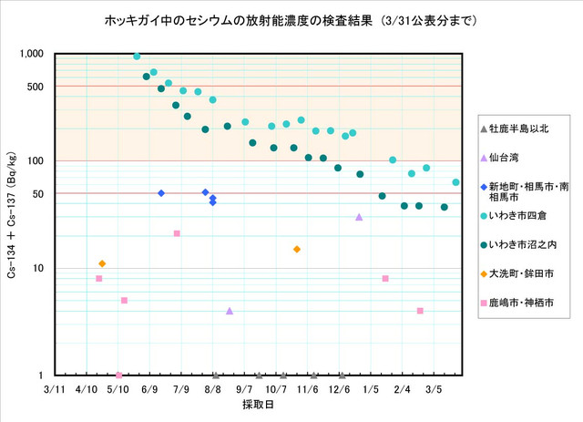 120331_hokkigai_graph