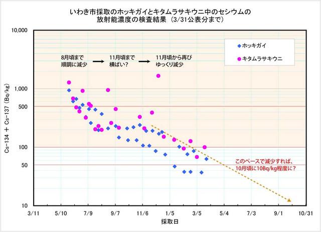 120331_hokkiuni_graph
