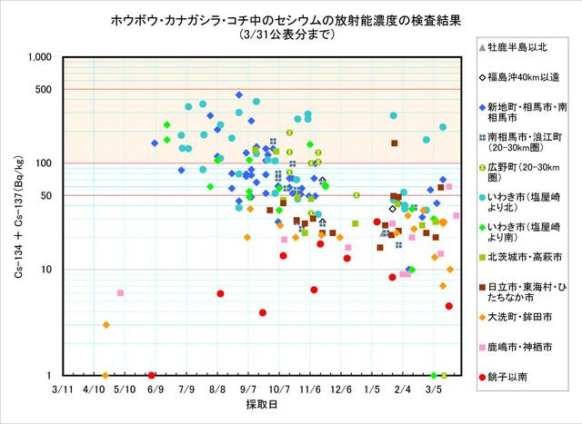 120331_houbou_graph