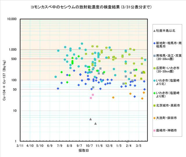 120331_kasube_graph