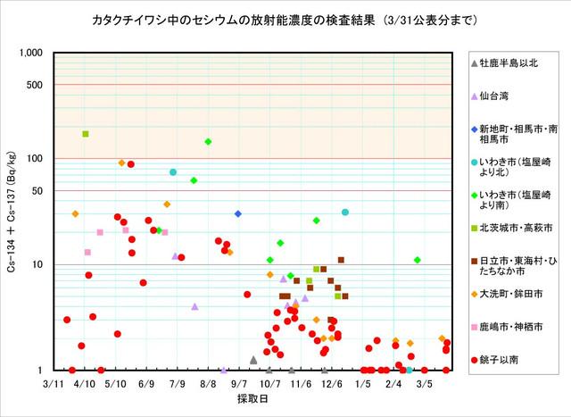 120331_katakuchi_graph