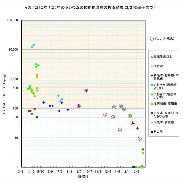 120331_kounago_graph