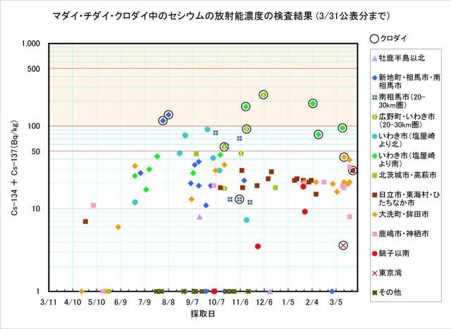 120331_madai_graph