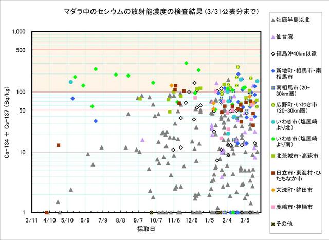 120331_madara_graph