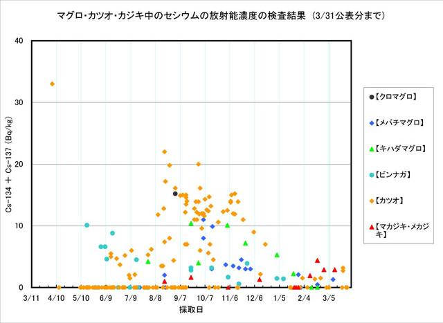 120331_maguro_graph